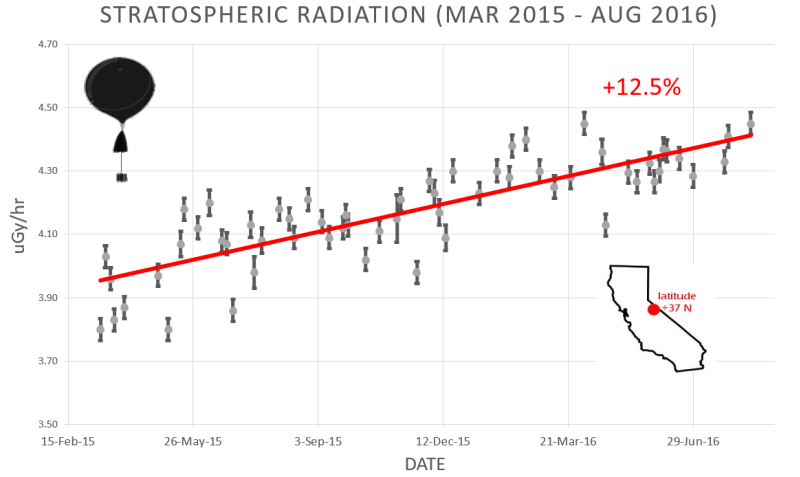 stratosphere_14aug16.png