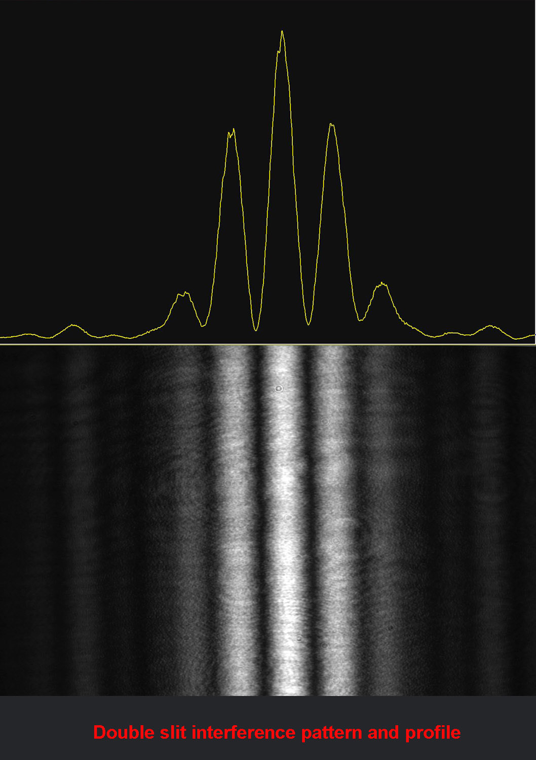Interference pattern and profile.jpg