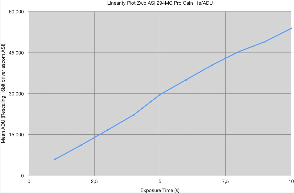 Linearity plot 294mc pro.jpg